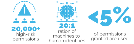 ration of machines to human identities
